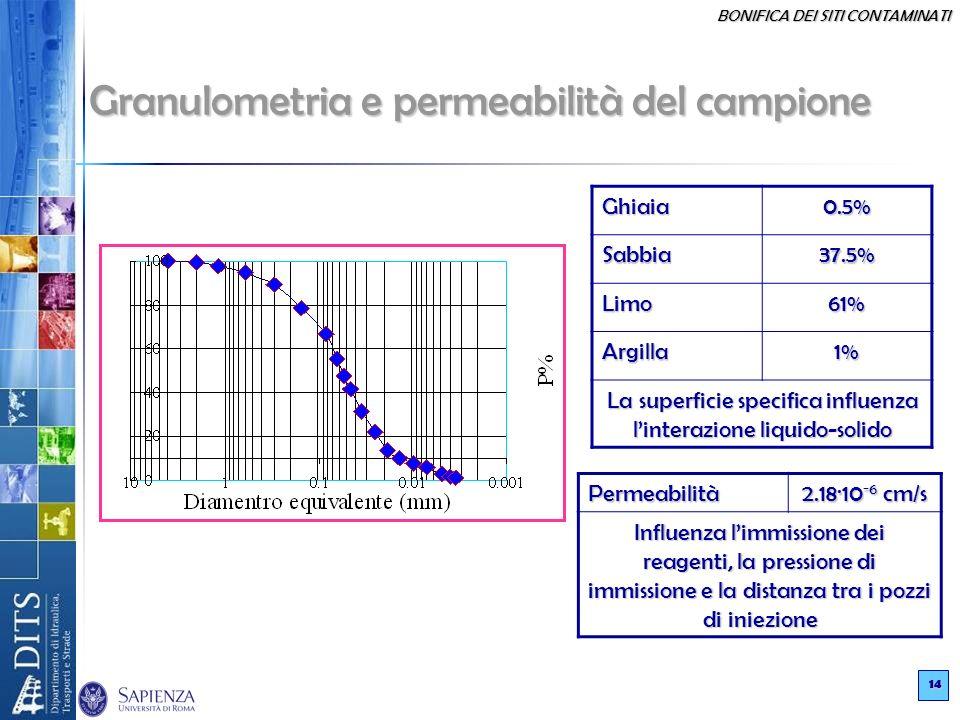 Granulometria e permeabilità del campione