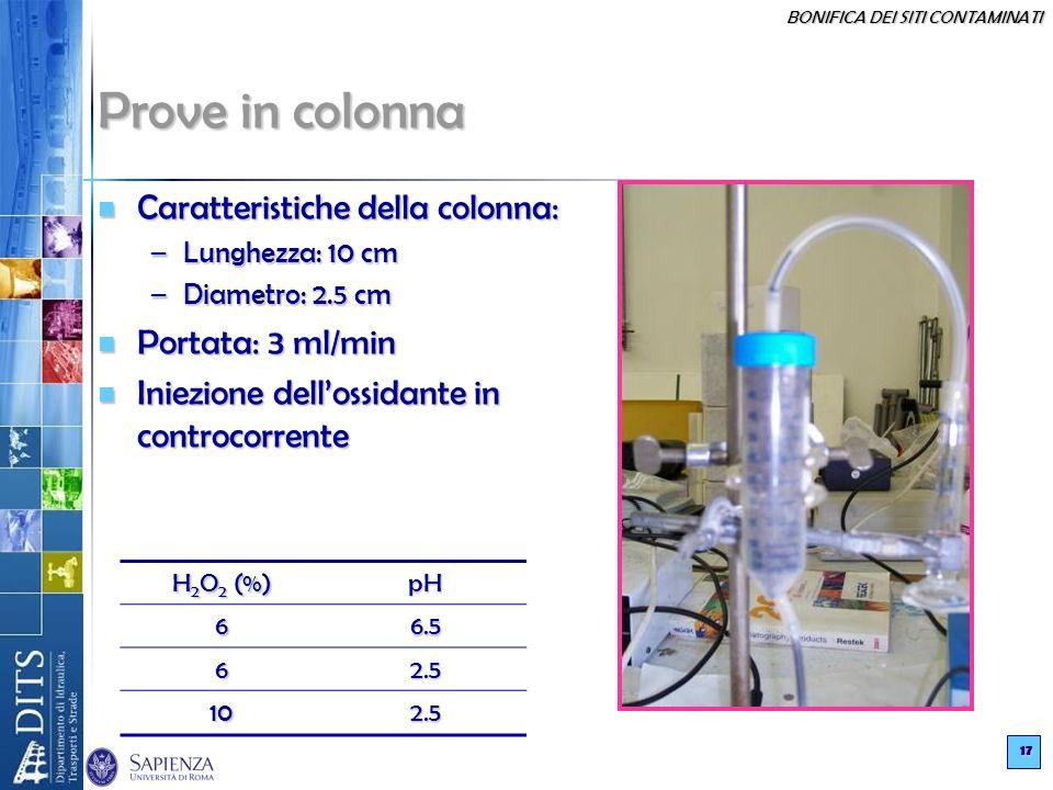 Prove in colonna Caratteristiche della colonna: Portata: 3 ml/min