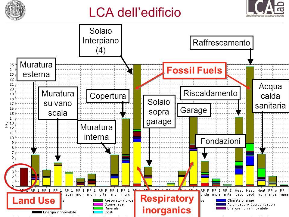 Respiratory inorganics