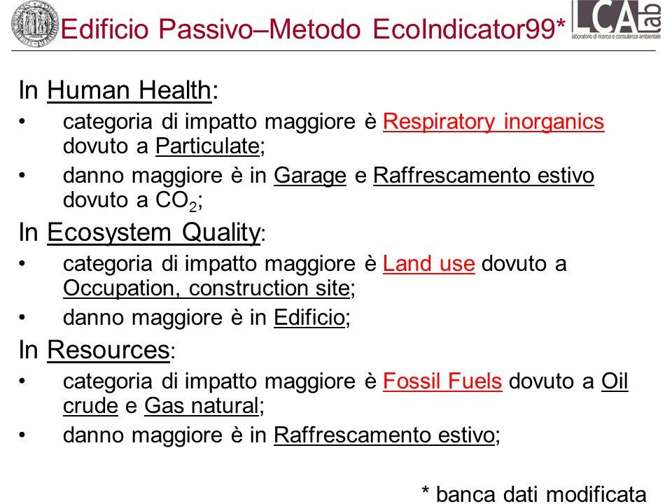 Edificio Passivo–Metodo EcoIndicator99*