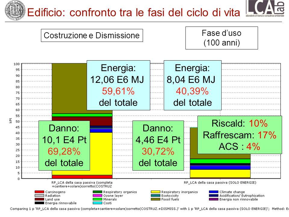 Edificio: confronto tra le fasi del ciclo di vita