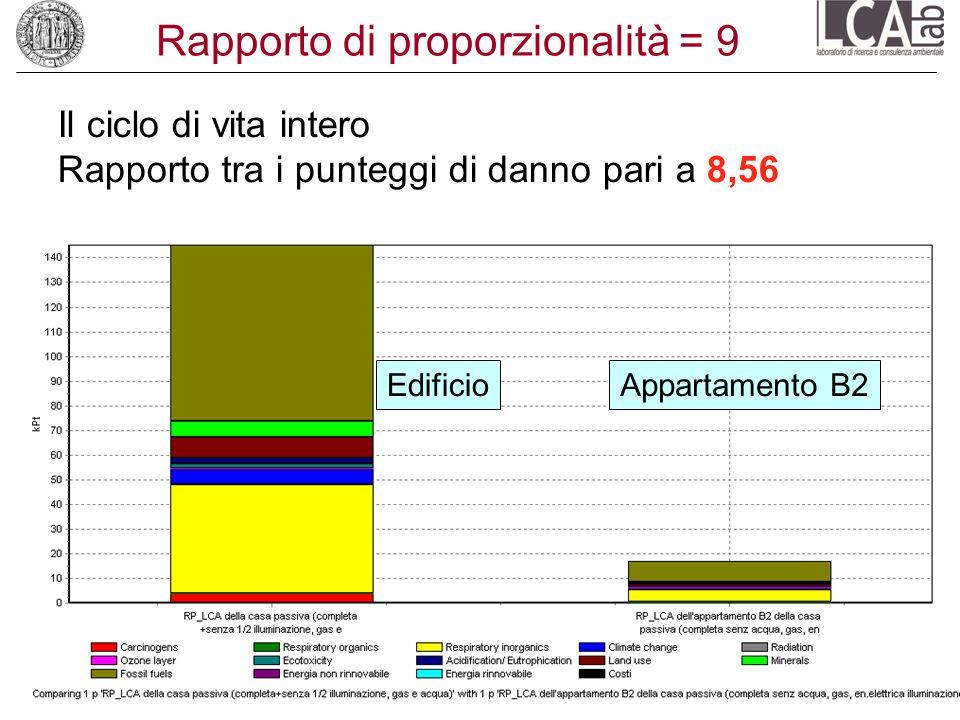 Rapporto di proporzionalità = 9