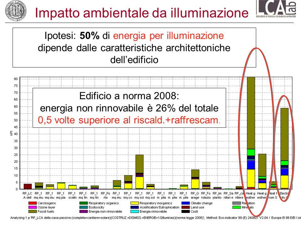 Impatto ambientale da illuminazione