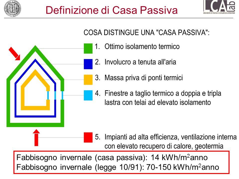 Definizione di Casa Passiva