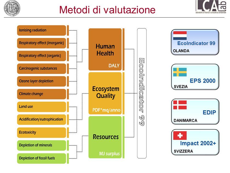 Metodi di valutazione EPS 2000 EDIP Impact 2002+ EcoIndicator 99