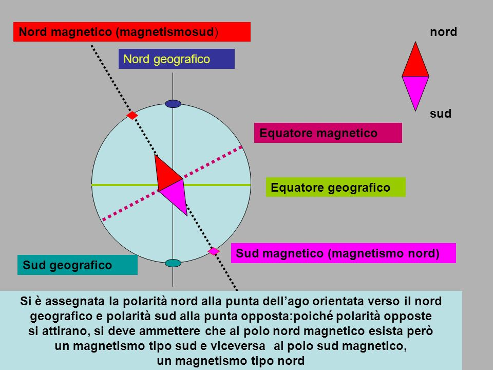 Nord magnetico (magnetismosud)