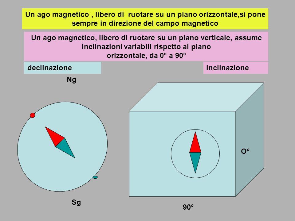 Un ago magnetico , libero di ruotare su un piano orizzontale,si pone sempre in direzione del campo magnetico