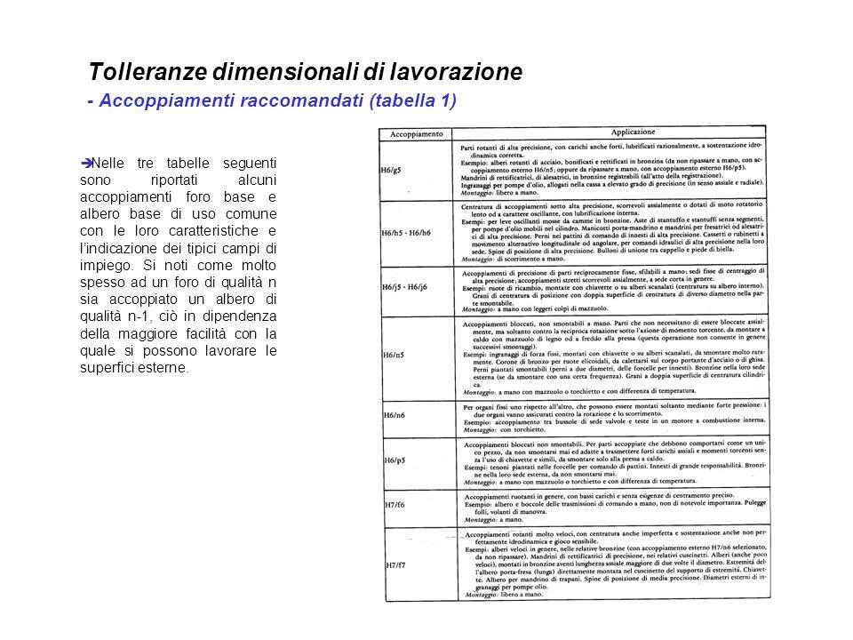 Tolleranze dimensionali di lavorazione - Accoppiamenti raccomandati (tabella 1)