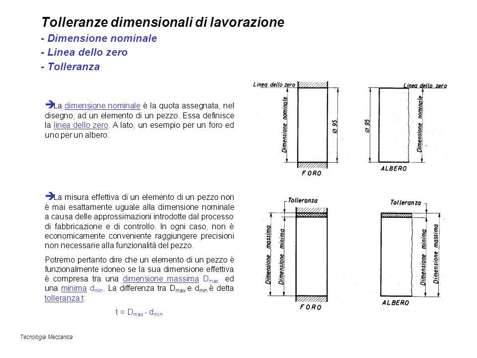 Tolleranze dimensionali di lavorazione - Dimensione nominale - Linea dello zero - Tolleranza