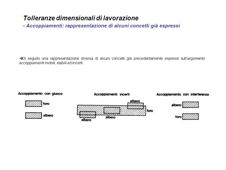 Tolleranze dimensionali di lavorazione - Accoppiamenti: rappresentazione di alcuni concetti già espressi