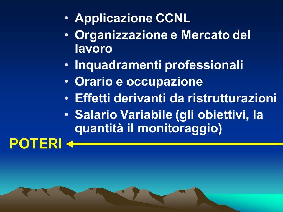 POTERI Applicazione CCNL Organizzazione e Mercato del lavoro