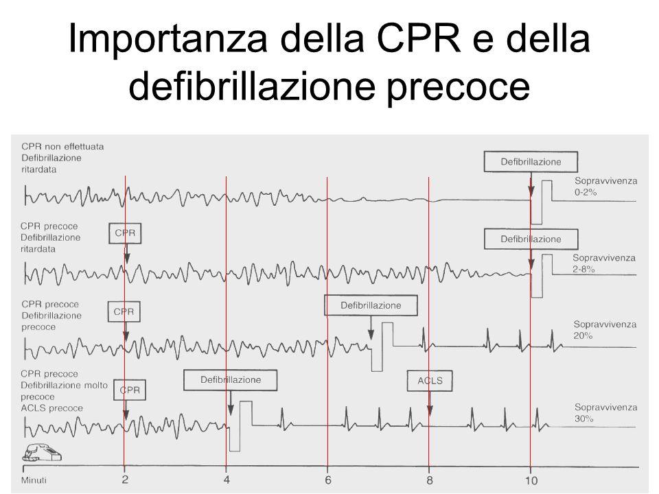 Importanza della CPR e della defibrillazione precoce
