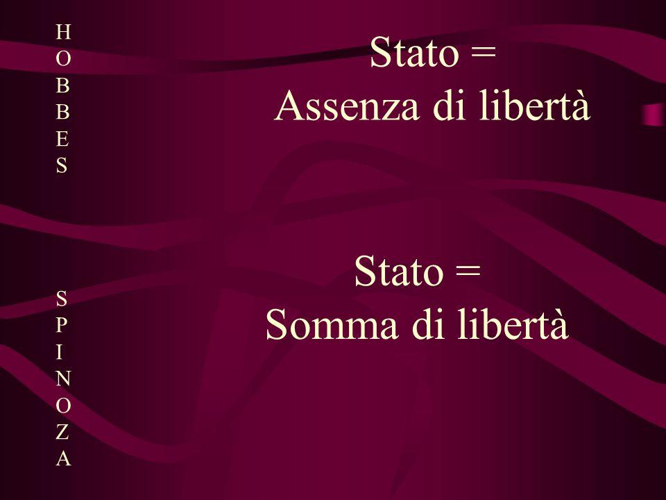 H O B E S SPINOZA Stato = Assenza di libertà Stato = Somma di libertà