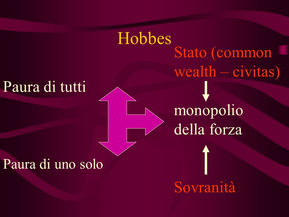 Hobbes Stato (common wealth – civitas) monopolio Paura di tutti