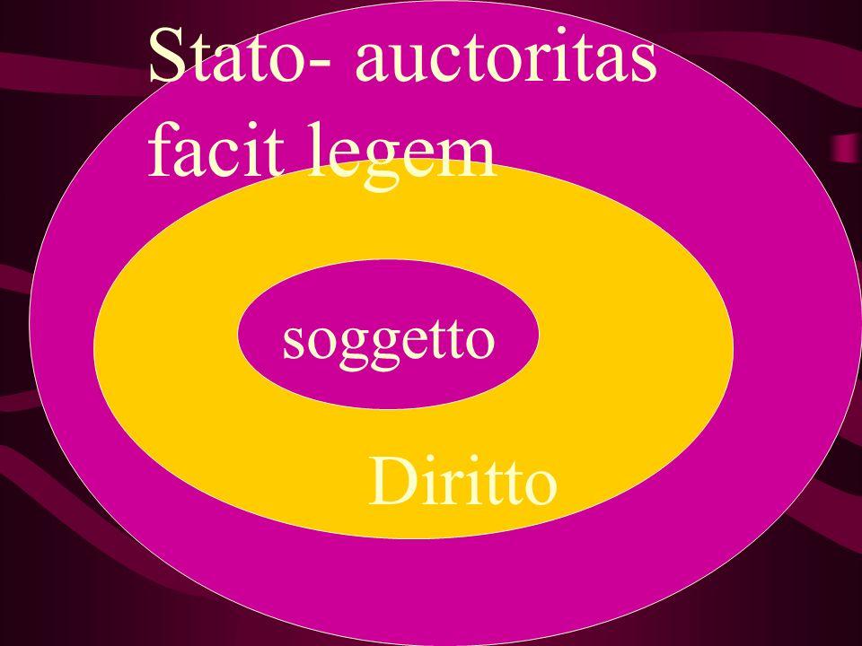 Stato- auctoritas facit legem