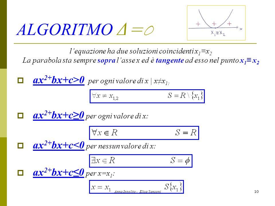 ALGORITMO Δ=0 ax2+bx+c>0 per ogni valore di x | x≠x1: