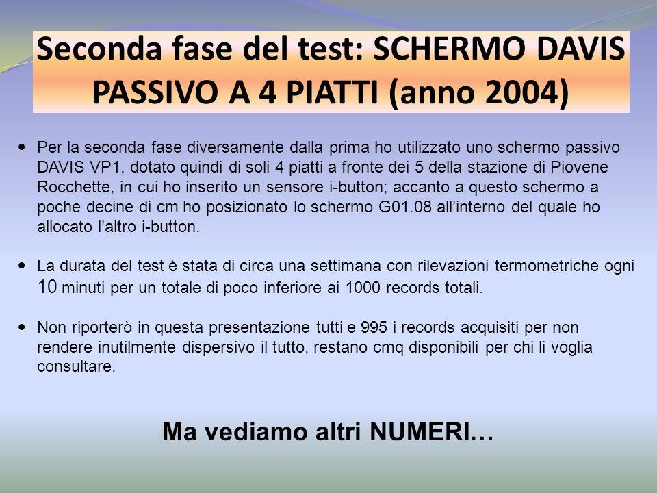 Seconda fase del test: SCHERMO DAVIS PASSIVO A 4 PIATTI (anno 2004)