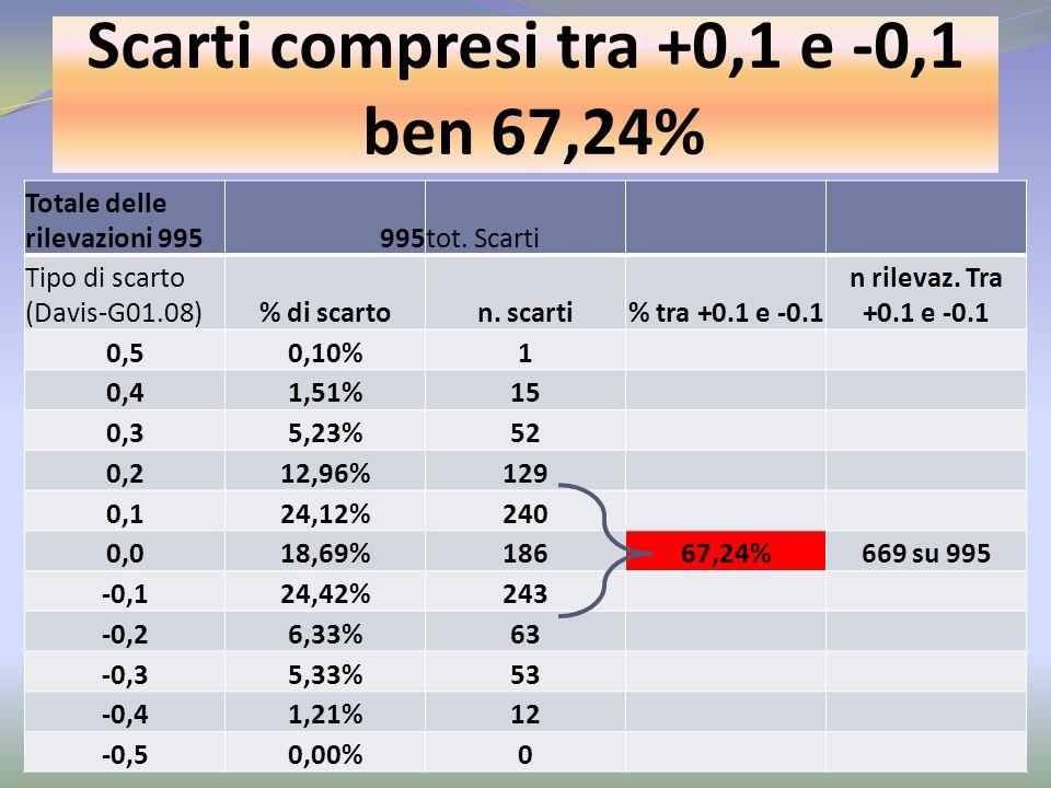 Scarti compresi tra +0,1 e -0,1 ben 67,24%