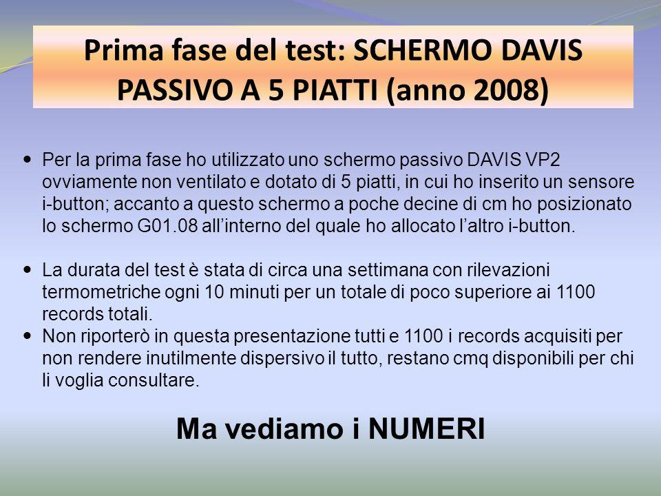 Prima fase del test: SCHERMO DAVIS PASSIVO A 5 PIATTI (anno 2008)