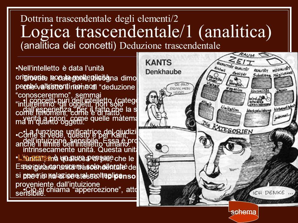 Dottrina trascendentale degli elementi/2 Logica trascendentale/1 (analitica) (analitica dei concetti) Deduzione trascendentale
