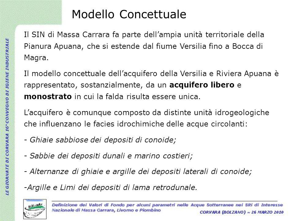 Modello Concettuale