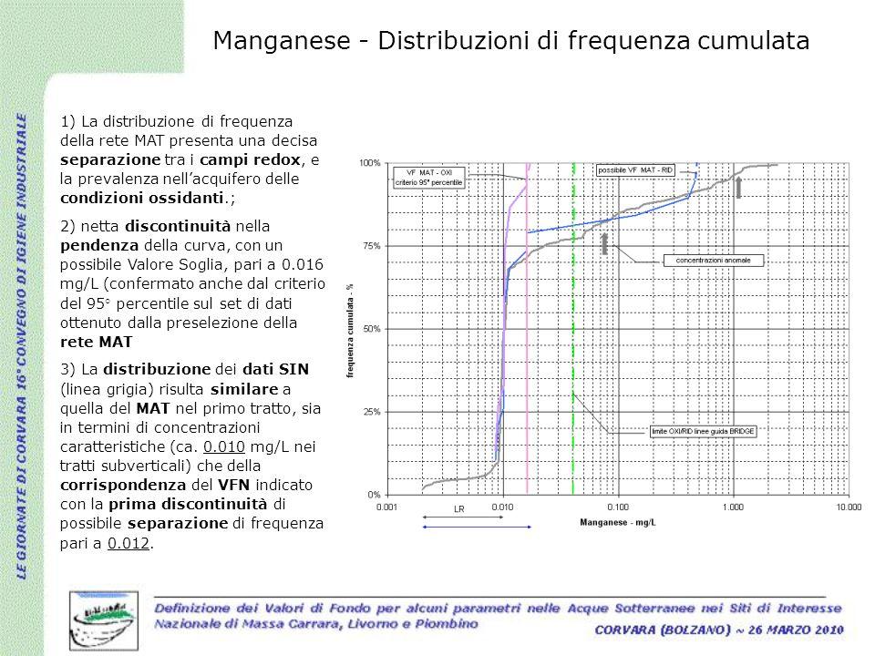 Manganese - Distribuzioni di frequenza cumulata