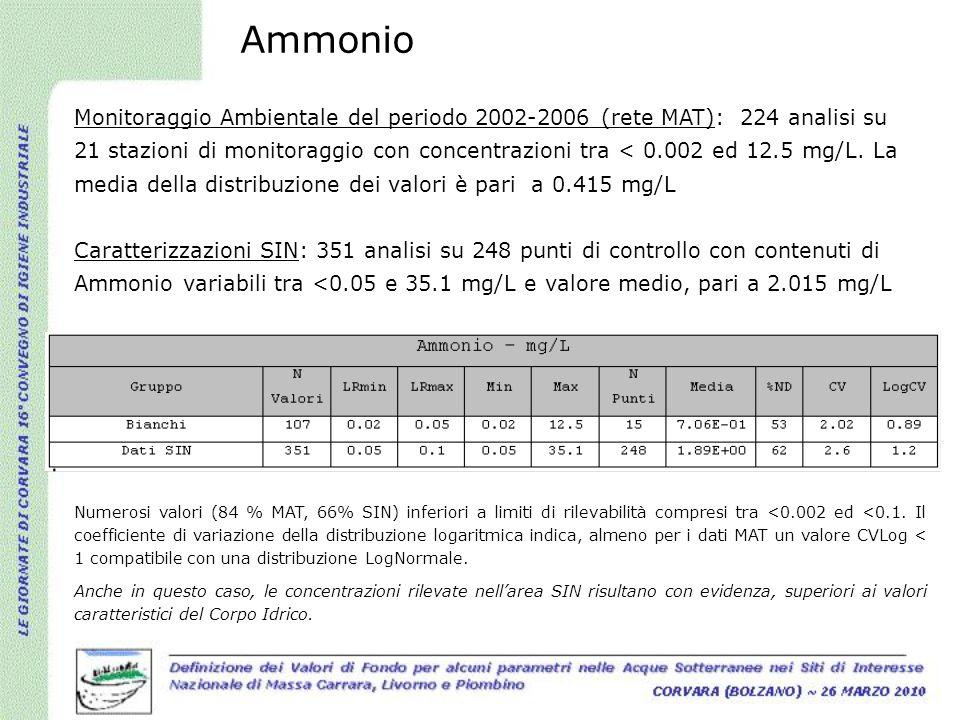 Ammonio