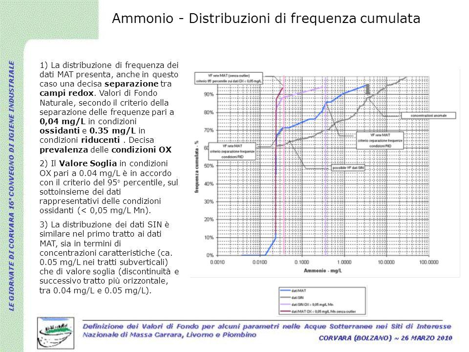 Ammonio - Distribuzioni di frequenza cumulata