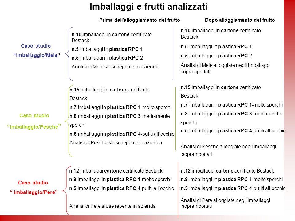 Imballaggi e frutti analizzati imballaggio/Pesche