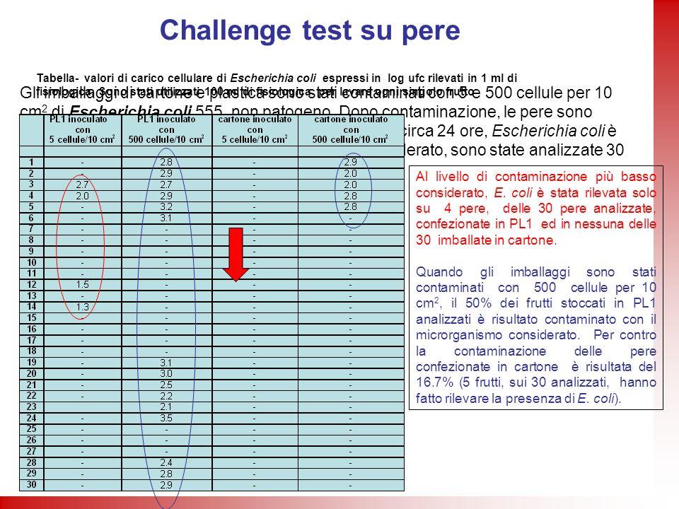 Challenge test su pere