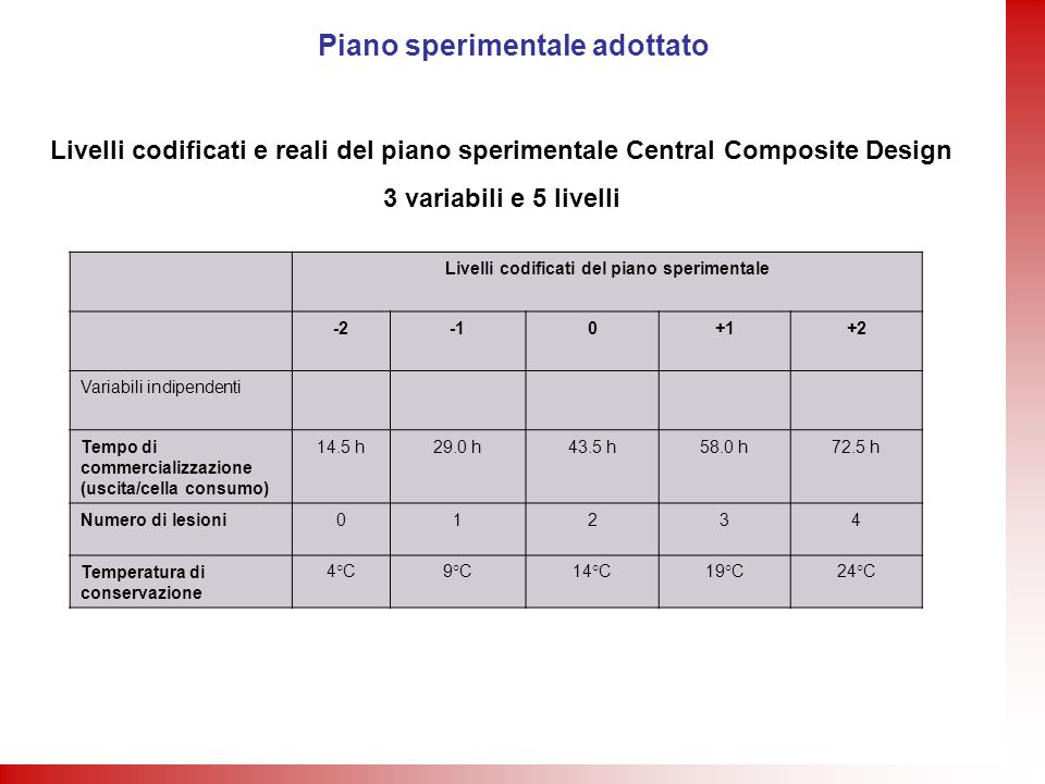 Piano sperimentale adottato Livelli codificati del piano sperimentale