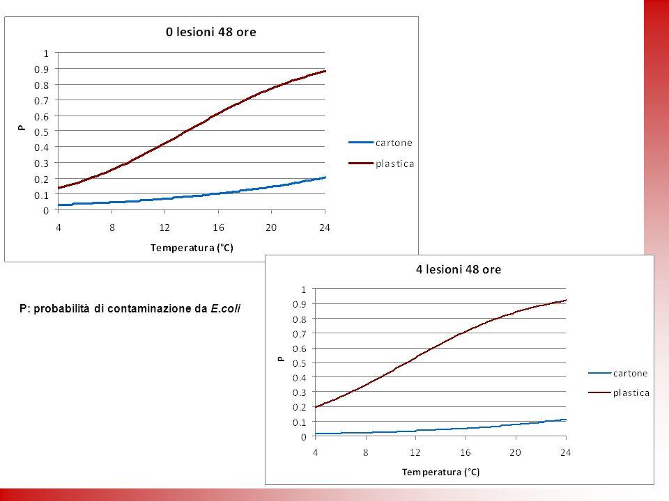 P: probabilità di contaminazione da E.coli