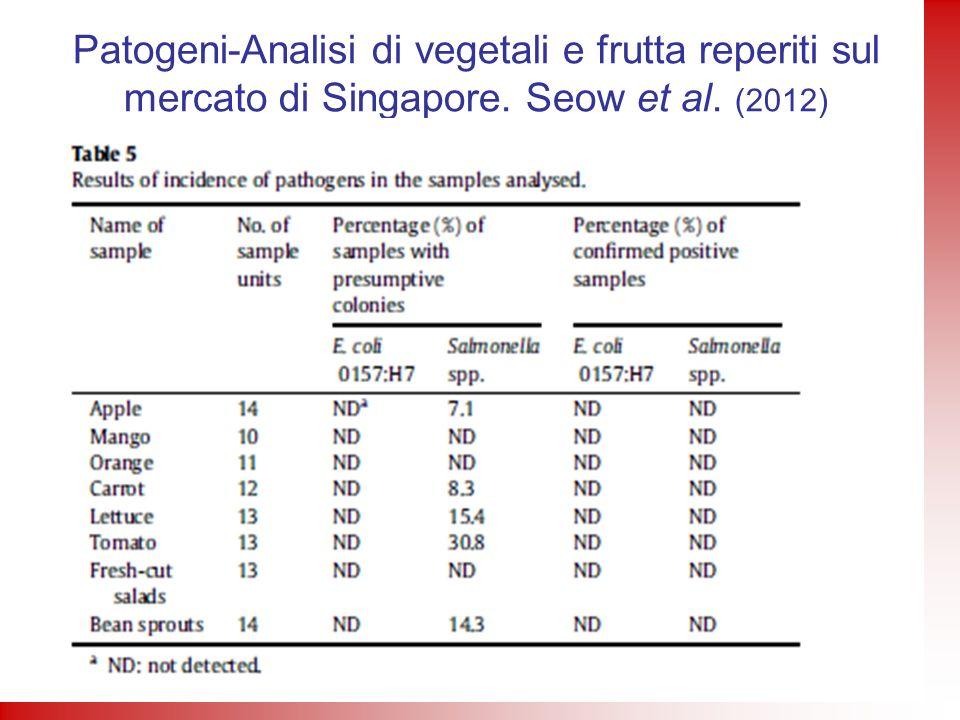 Patogeni-Analisi di vegetali e frutta reperiti sul mercato di Singapore. Seow et al. (2012)