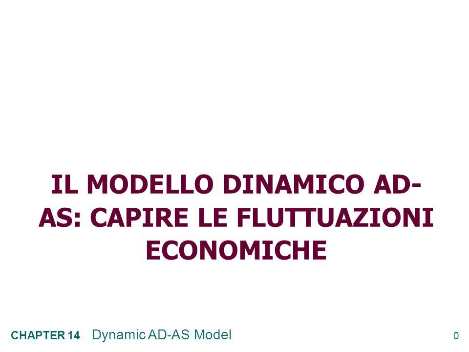 Il modello dinamico Ad-as: capire le fluttuazioni economiche