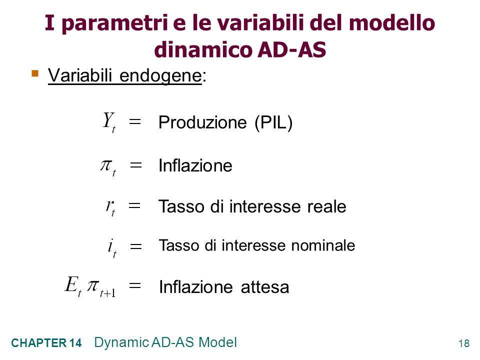 I parametri e le variabili del modello dinamico AD-AS