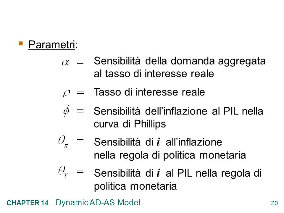 Parametri: Sensibilità della domanda aggregata al tasso di interesse reale. Tasso di interesse reale.