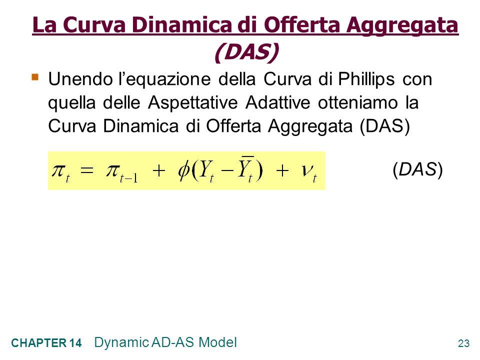 La Curva Dinamica di Offerta Aggregata (DAS)