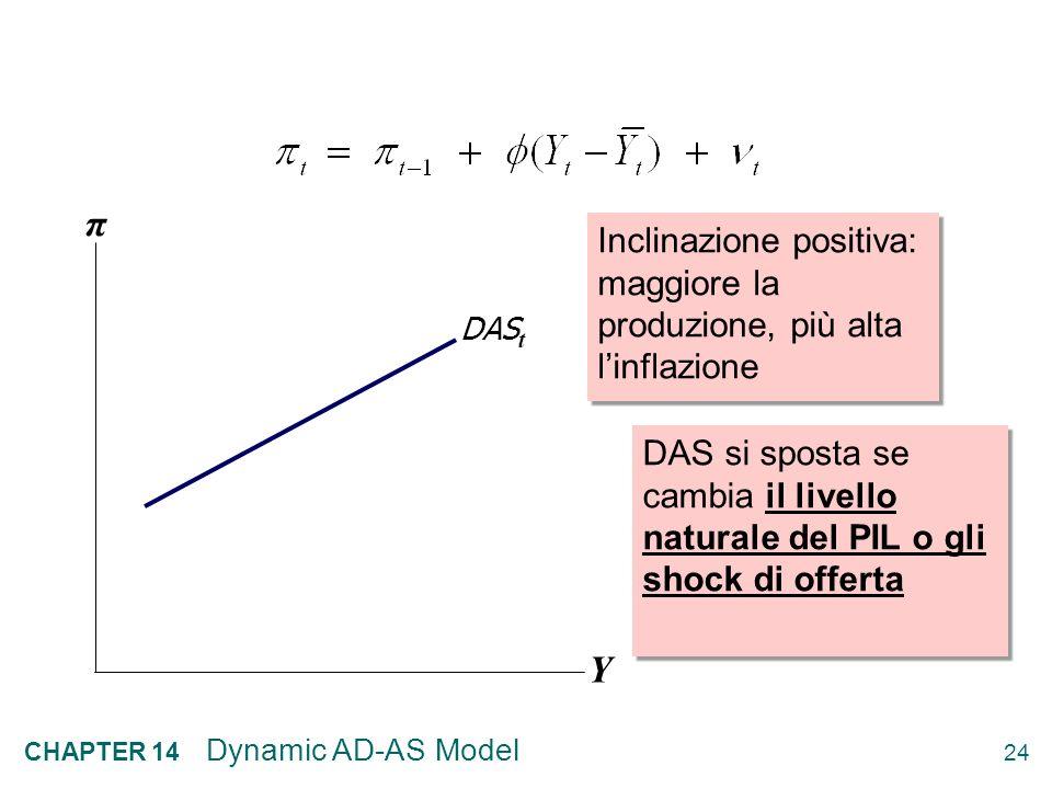 Y π. Inclinazione positiva: maggiore la produzione, più alta l'inflazione. DASt.