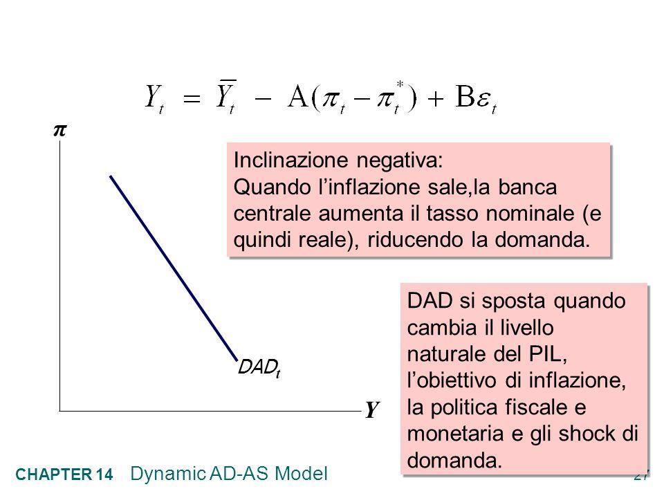 π Y Inclinazione negativa: