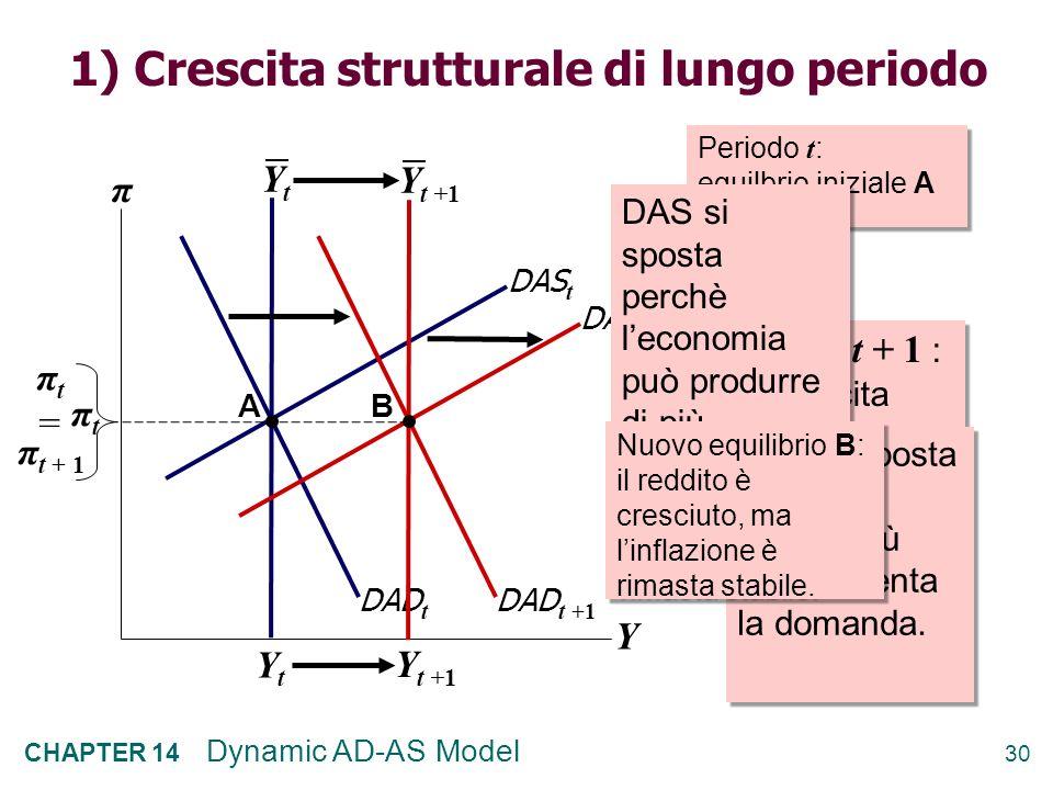 1) Crescita strutturale di lungo periodo