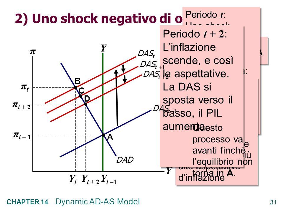2) Uno shock negativo di offerta