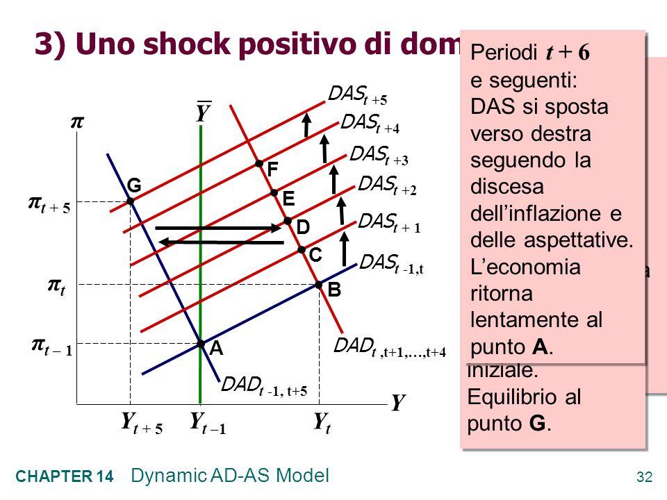 3) Uno shock positivo di domanda
