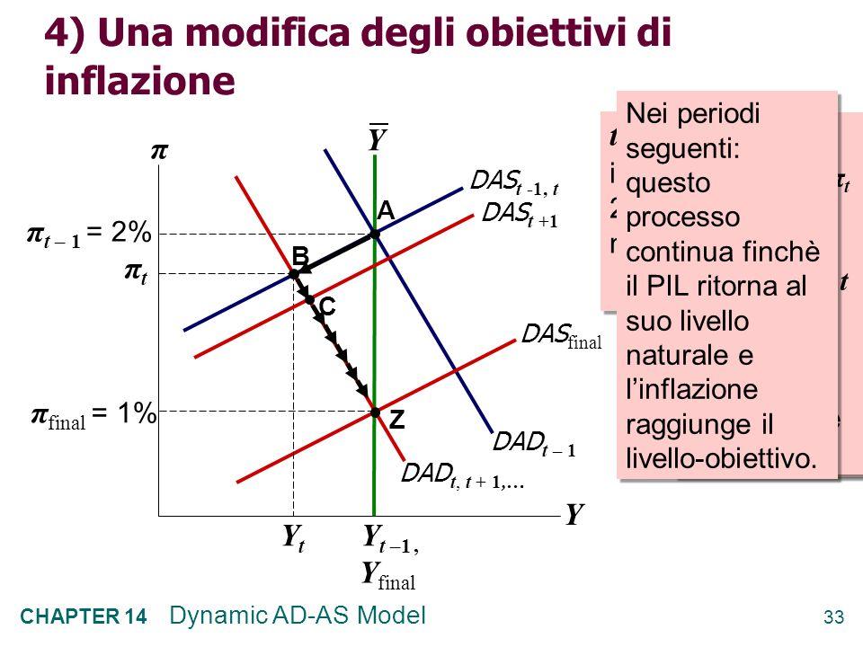 4) Una modifica degli obiettivi di inflazione