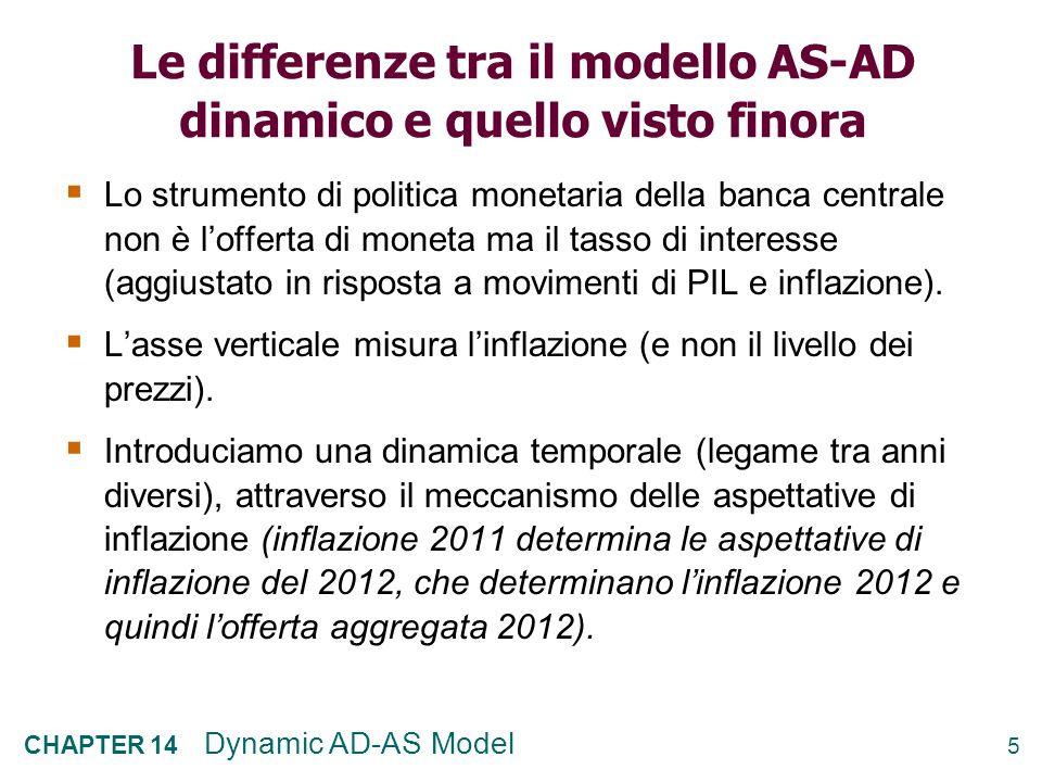 Le differenze tra il modello AS-AD dinamico e quello visto finora