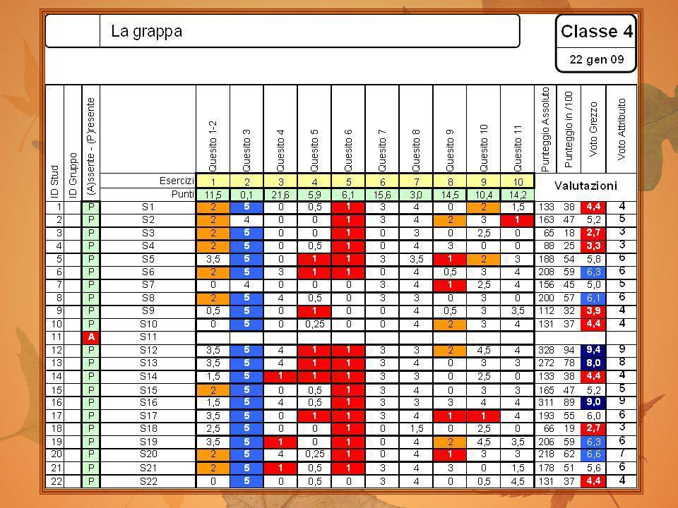 Valutazione (1)