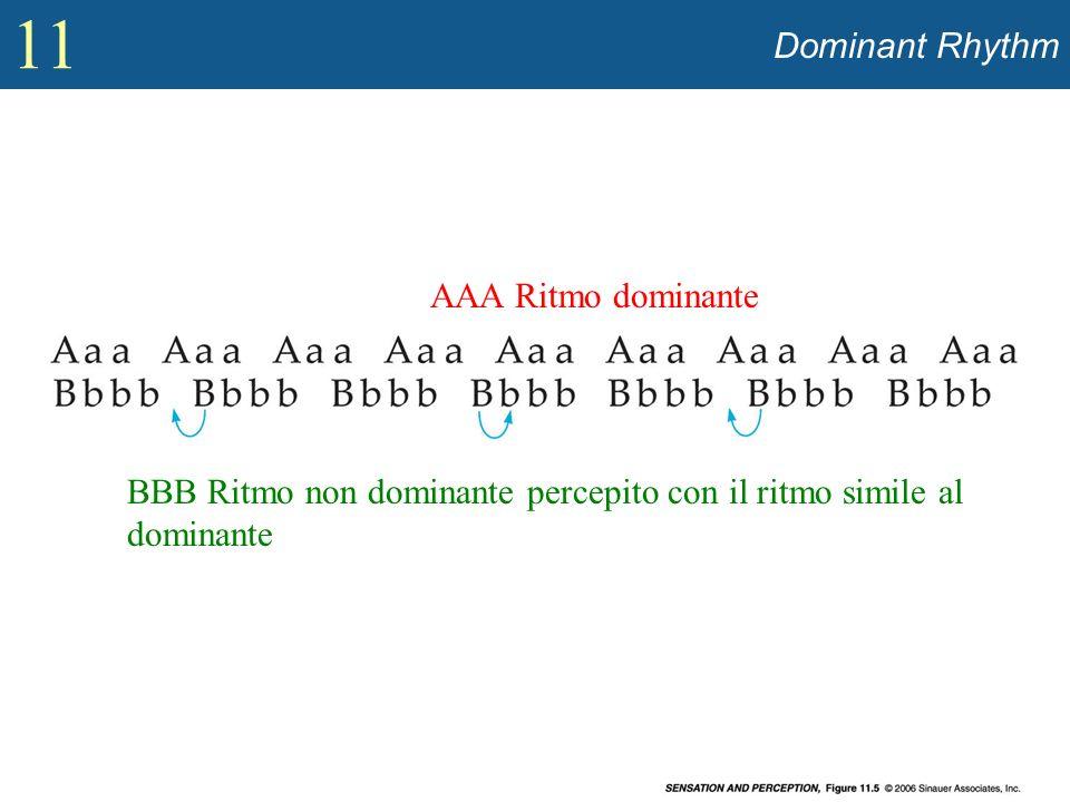 BBB Ritmo non dominante percepito con il ritmo simile al dominante