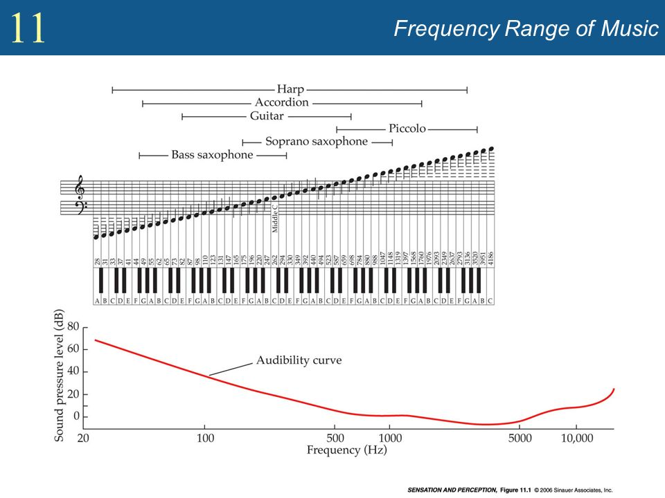 Frequency Range of Music