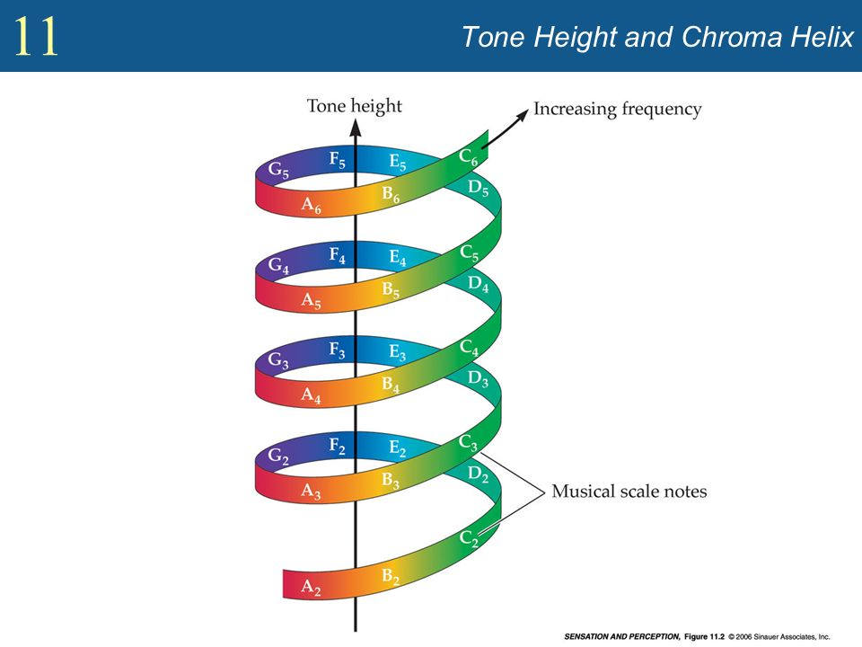 Tone Height and Chroma Helix