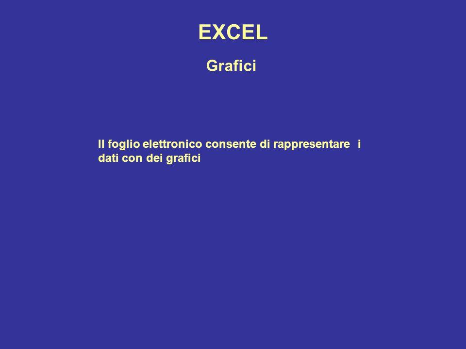 EXCEL Grafici Il foglio elettronico consente di rappresentare i dati con dei grafici