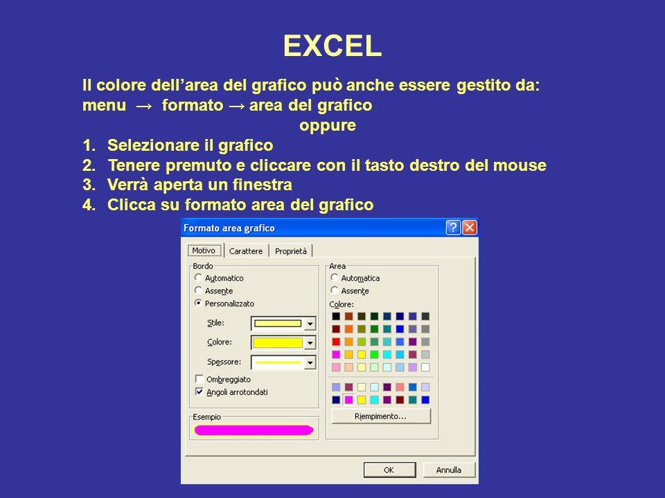 EXCEL Il colore dell'area del grafico può anche essere gestito da: